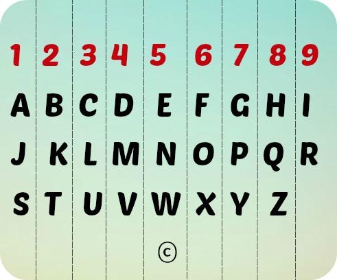Numerologia de Pitagoras